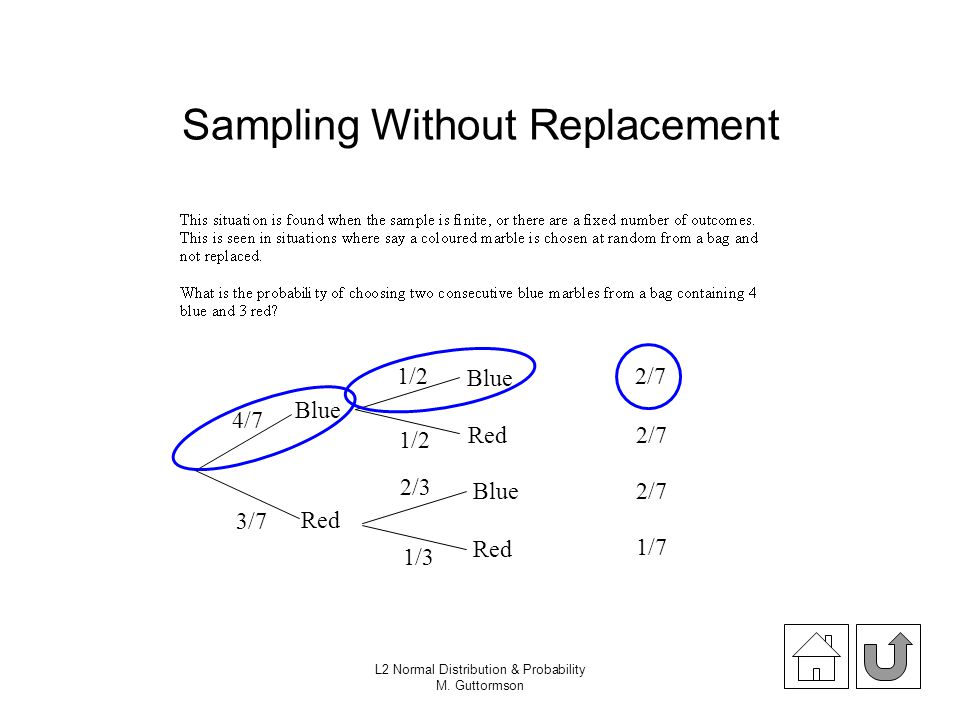 Sampling Without Replacement