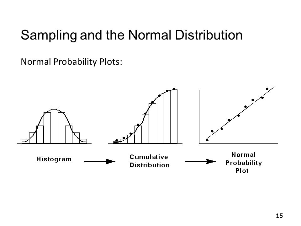 Sampling and the Normal Distribution