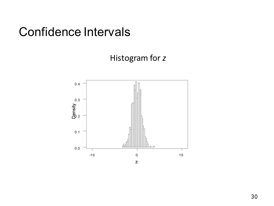 Confidence Intervals Histogram for z