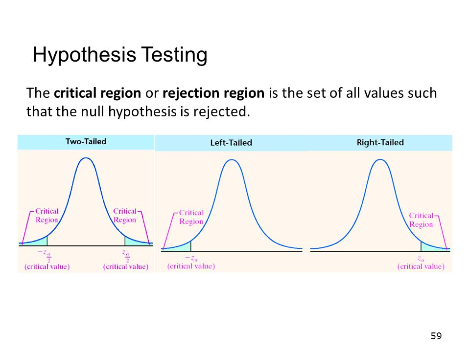 Hypothesis Testing The critical region or rejection region is the set of all values such that the null hypothesis is rejected.