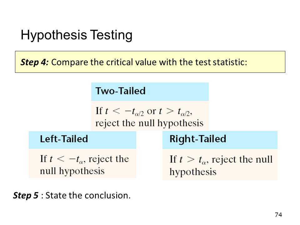 Hypothesis Testing Step 4: Compare the critical value with the test statistic: Step 5 : State the conclusion.