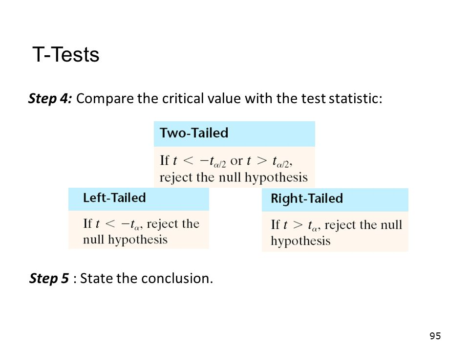 T-Tests Step 4: Compare the critical value with the test statistic: