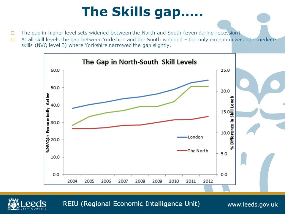 The Skills gap….. The gap in higher level sets widened between the North and South (even during recession).