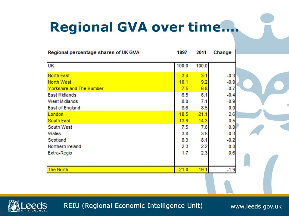 Regional GVA over time….