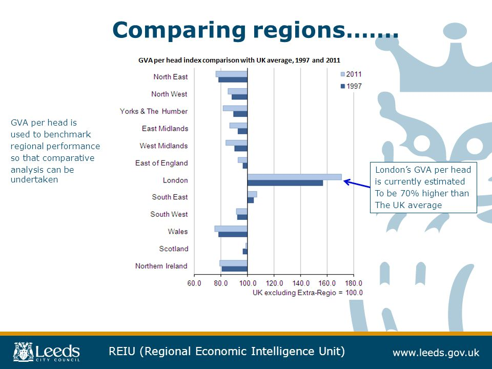 Comparing regions……. GVA per head is used to benchmark