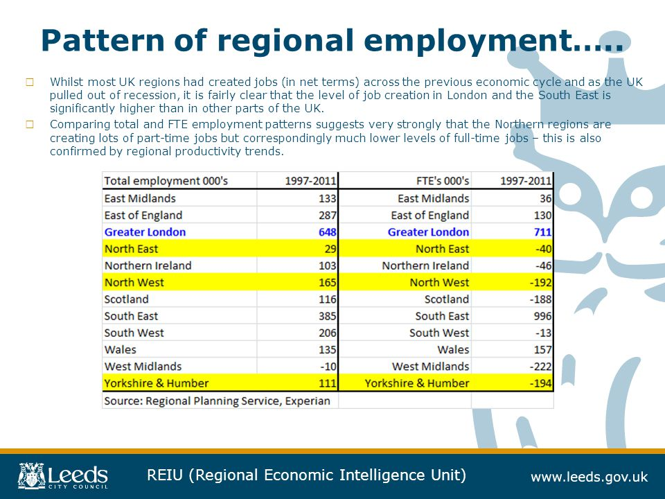 Pattern of regional employment…..