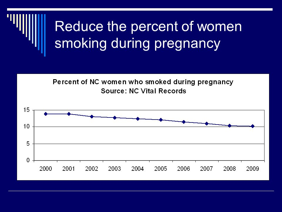 Reduce the percent of women smoking during pregnancy