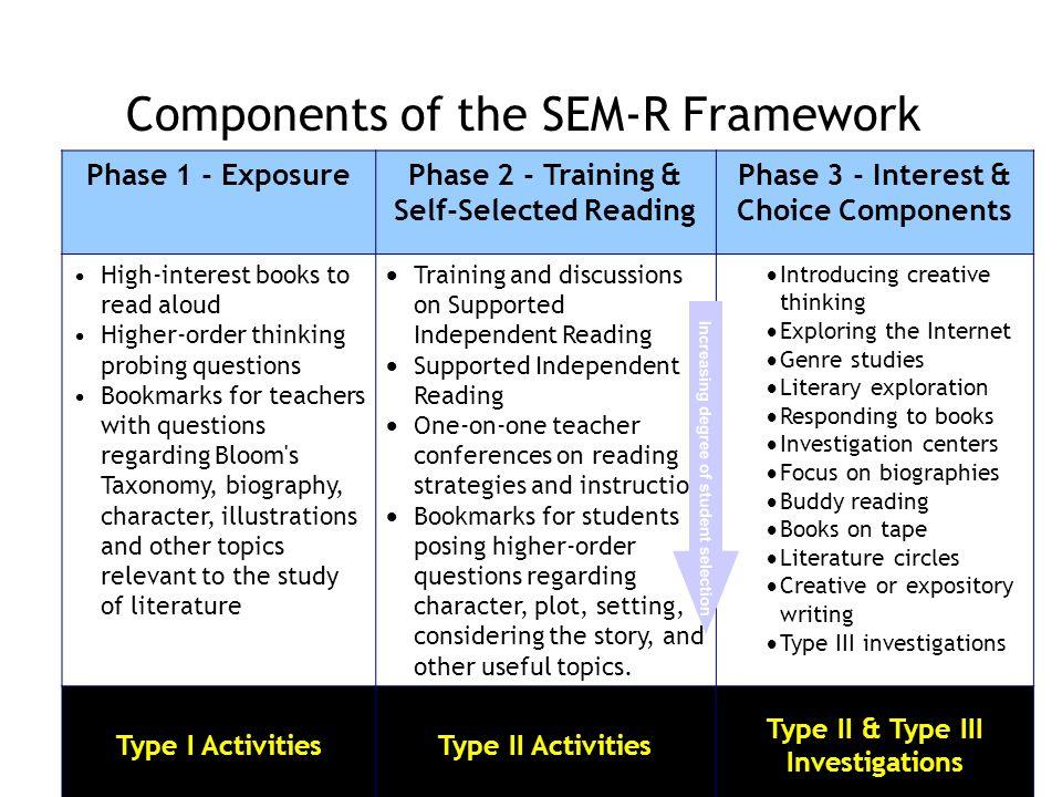 Components of the SEM-R Framework