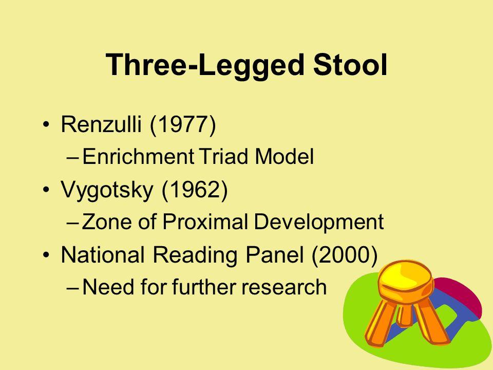 Three-Legged Stool Renzulli (1977) Vygotsky (1962)
