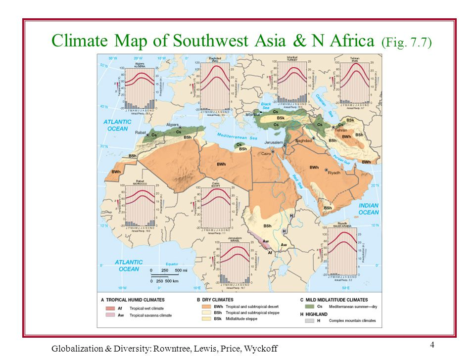 Climate Map of Southwest Asia & N Africa (Fig. 7.7)