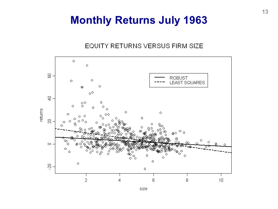 Monthly Returns July 1963