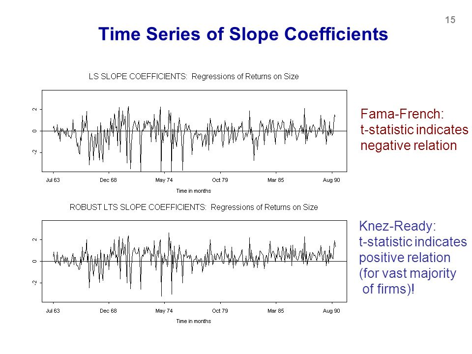 Time Series of Slope Coefficients