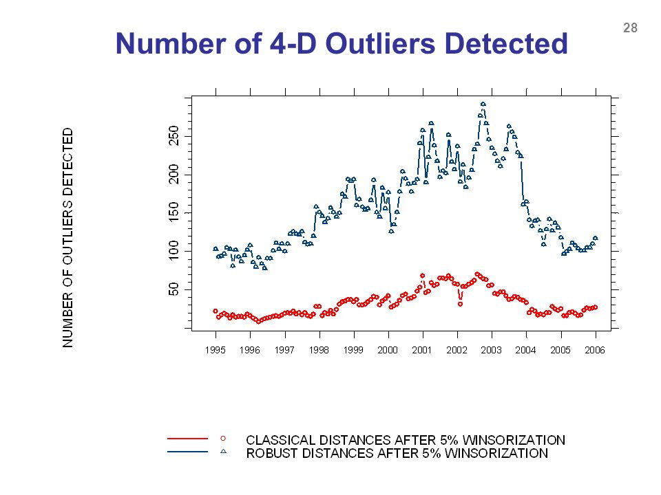 Number of 4-D Outliers Detected