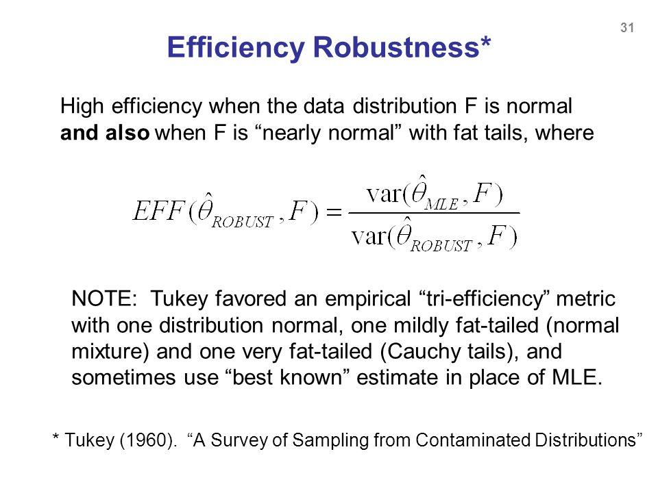 Efficiency Robustness*