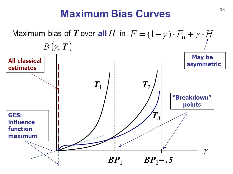 Maximum Bias Curves T1 T2 T3 BP1 BP2= .5