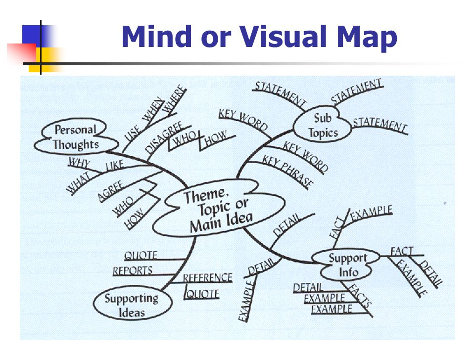 Mind or Visual Map