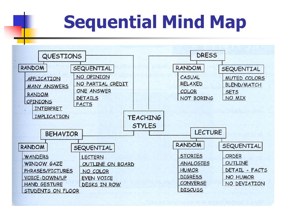Sequential Mind Map