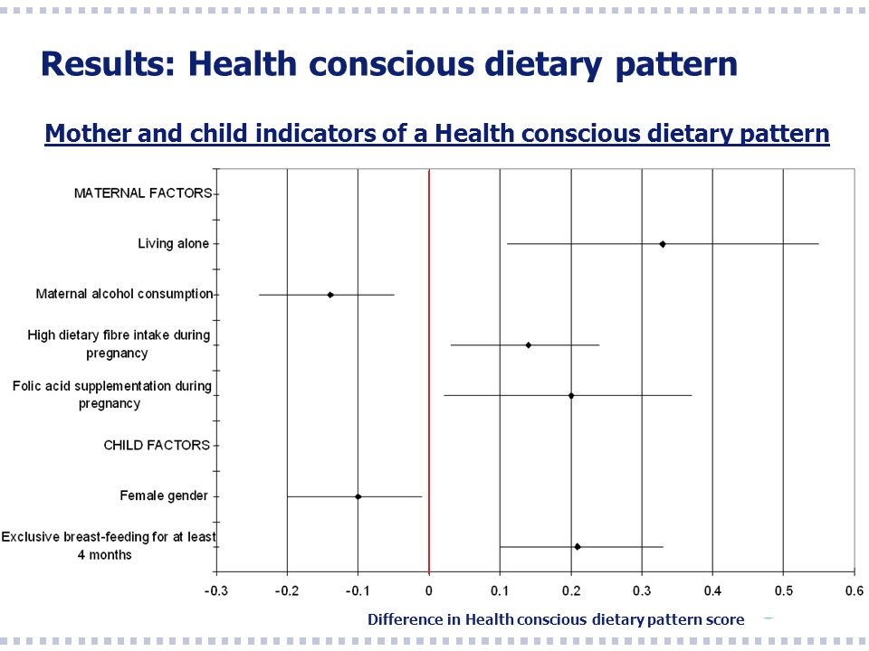 Results: Health conscious dietary pattern