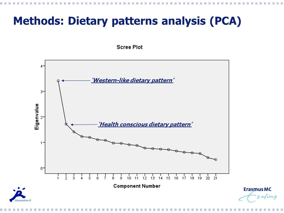 Methods: Dietary patterns analysis (PCA)