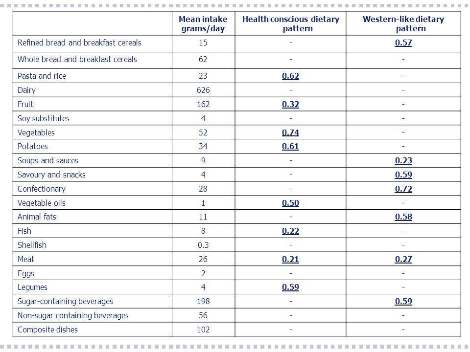 Health conscious dietary pattern Western-like dietary pattern