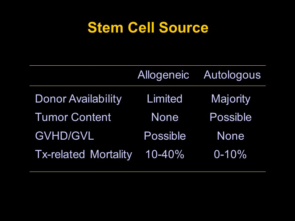 Stem Cell Source Allogeneic Autologous Donor Availability