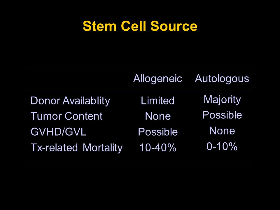 Stem Cell Source Donor Availablity Tumor Content GVHD/GVL