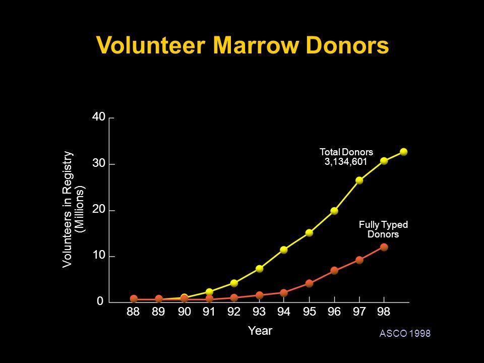 Volunteer Marrow Donors
