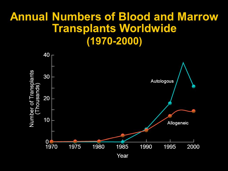 Annual Numbers of Blood and Marrow Transplants Worldwide