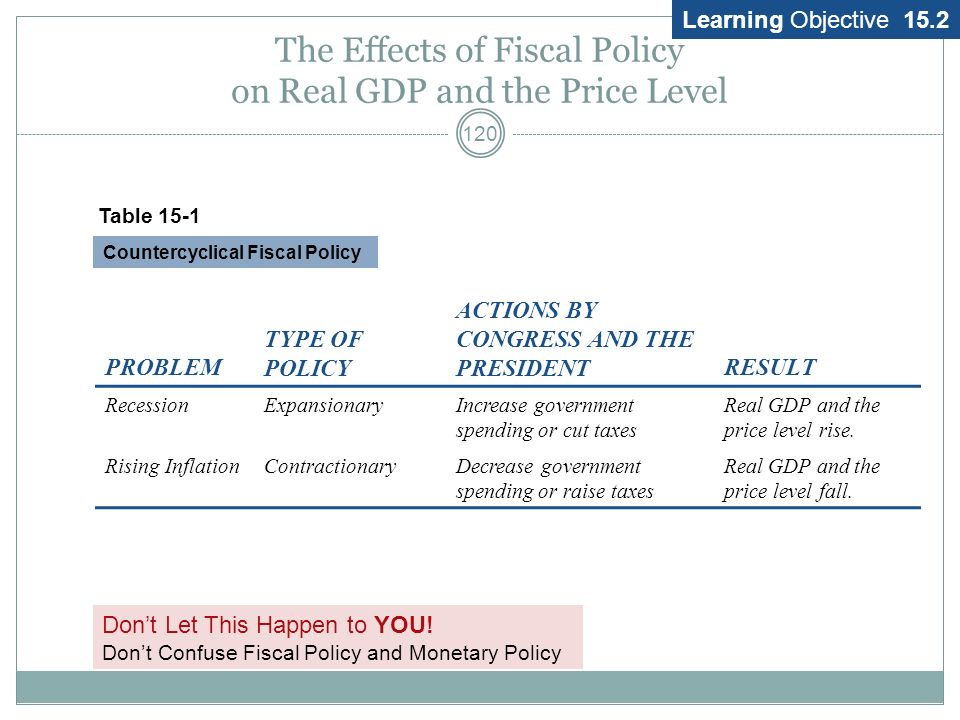 The Effects of Fiscal Policy on Real GDP and the Price Level