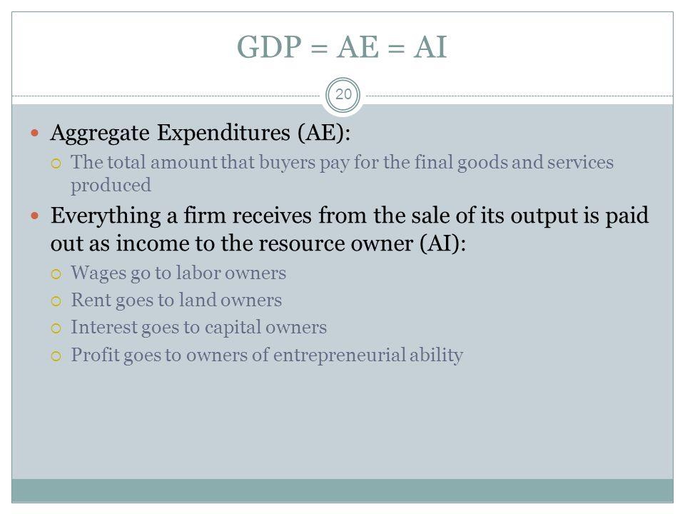 GDP = AE = AI Aggregate Expenditures (AE):