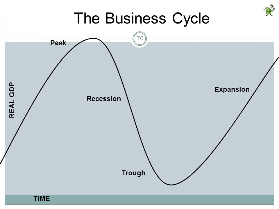 The Business Cycle Peak REAL GDP Expansion Recession Trough TIME