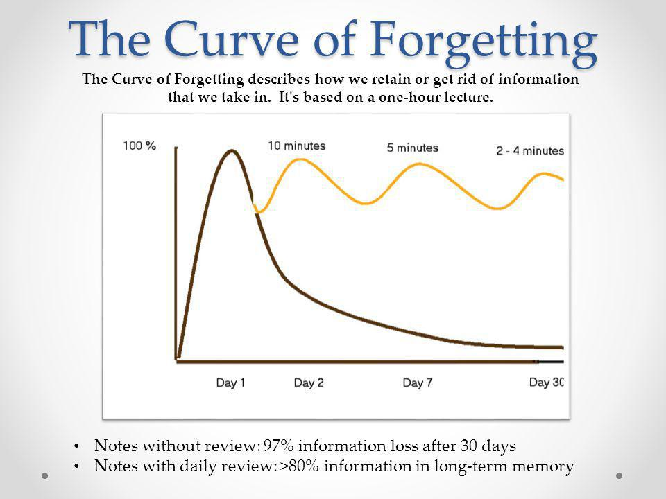 The Curve of Forgetting