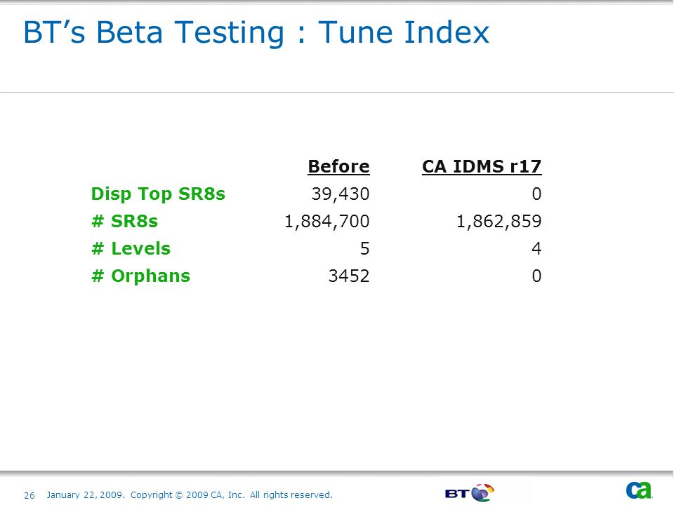 BT's Beta Testing : Tune Index