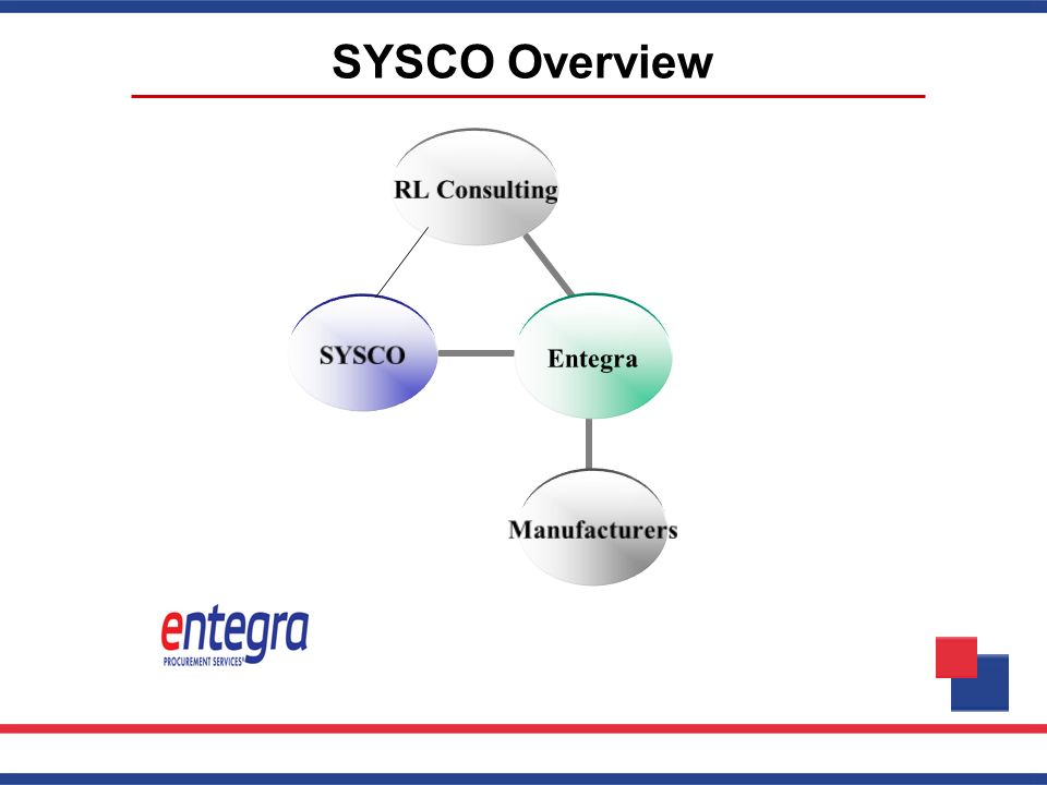 SYSCO Overview