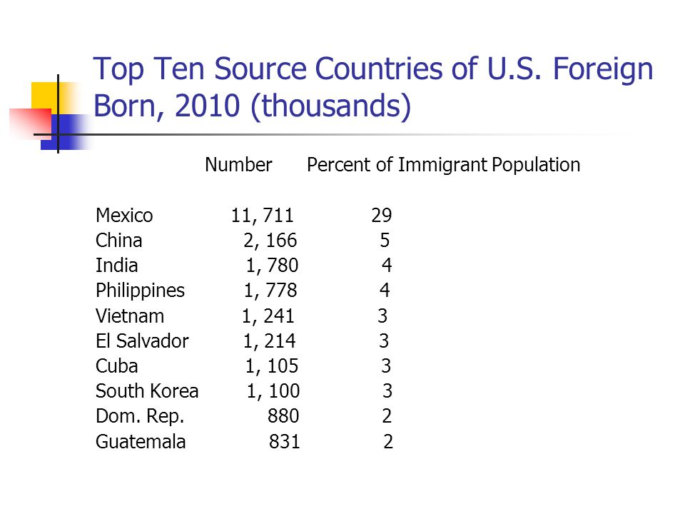 Top Ten Source Countries of U.S. Foreign Born, 2010 (thousands)