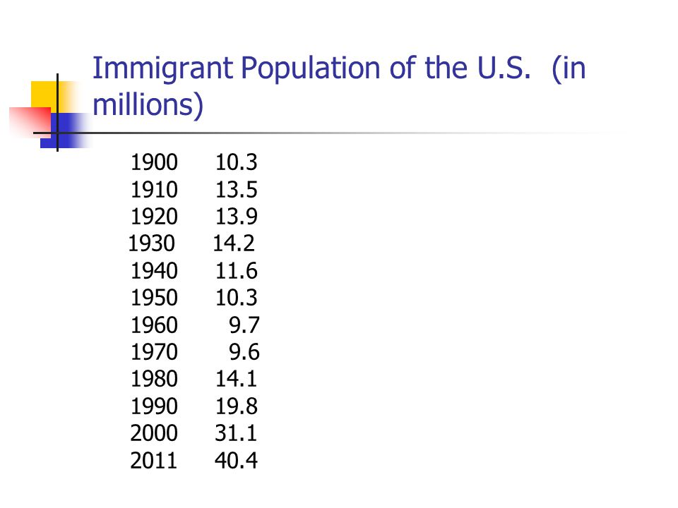 Immigrant Population of the U.S. (in millions)