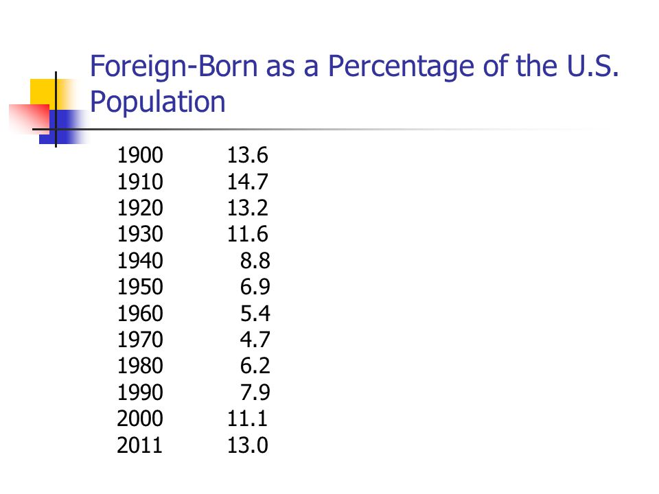 Foreign-Born as a Percentage of the U.S. Population