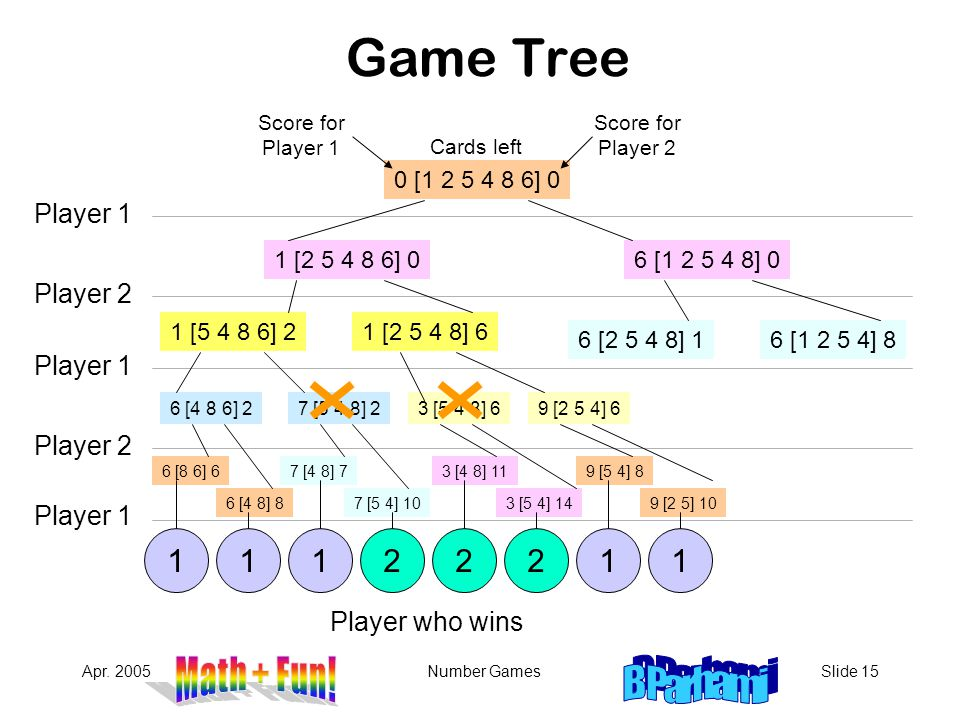 Game Tree 1 1 2 Player 1 Player 2 Player 1 Player 2 Player 1