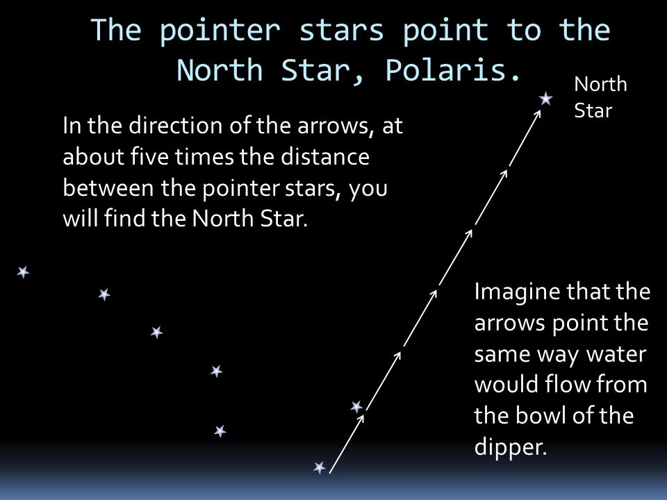 The pointer stars point to the North Star, Polaris.