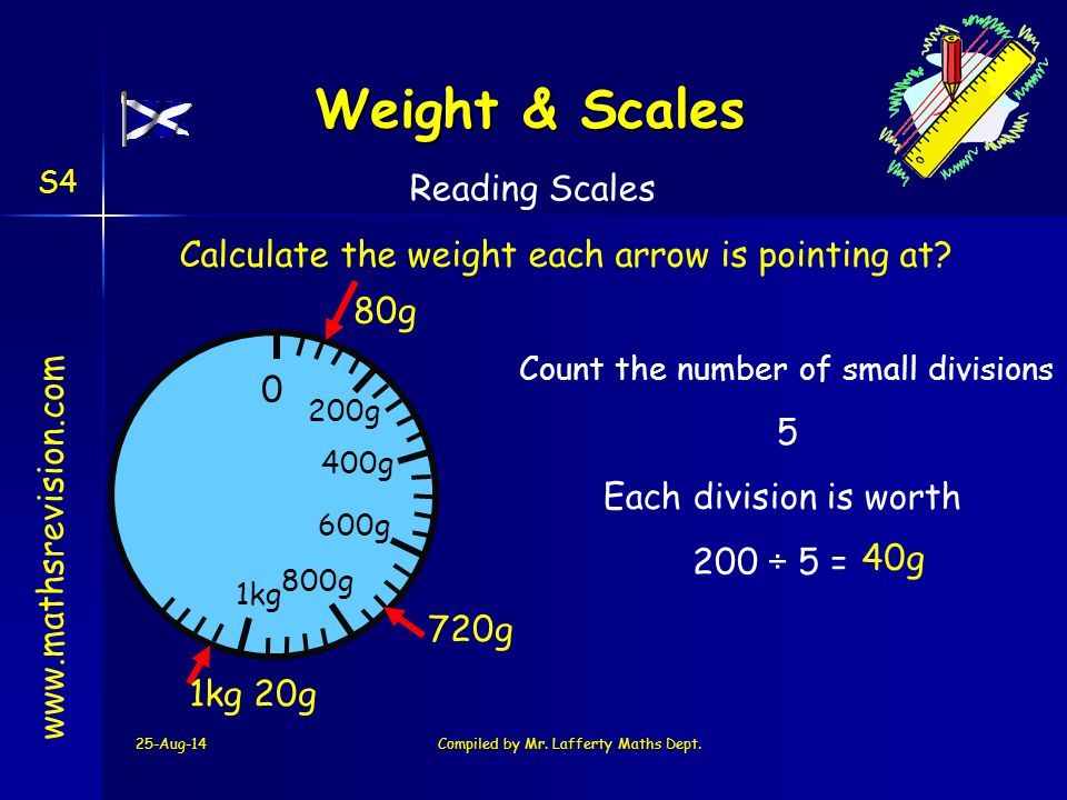 Weight & Scales Reading Scales
