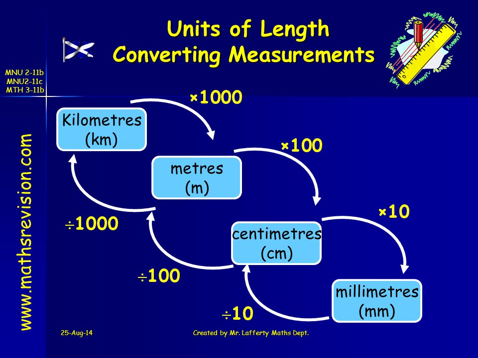 Units of Length Converting Measurements