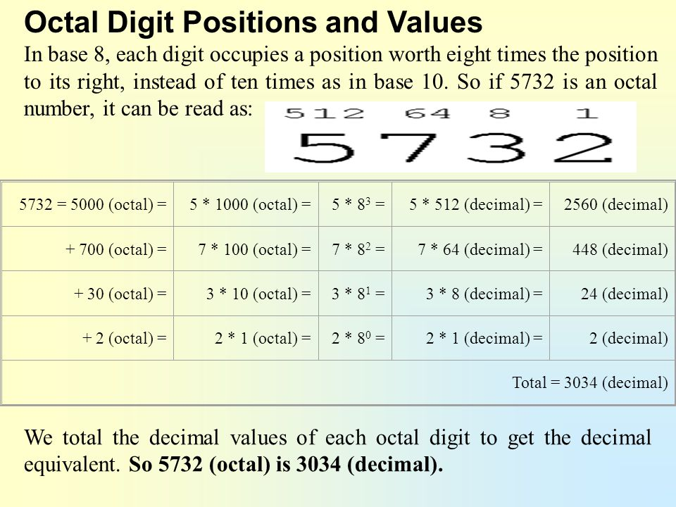 Octal Digit Positions and Values