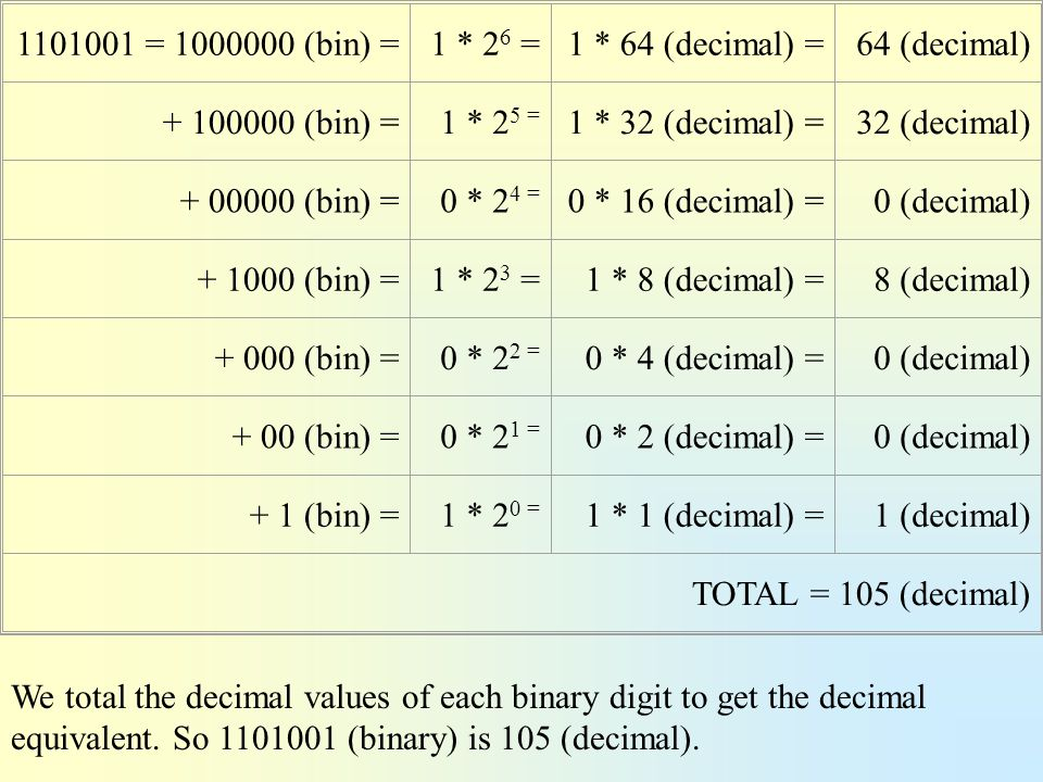 1101001 = 1000000 (bin) = 1 * 26 = 1 * 64 (decimal) = 64 (decimal) + 100000 (bin) = 1 * 25 = 1 * 32 (decimal) =