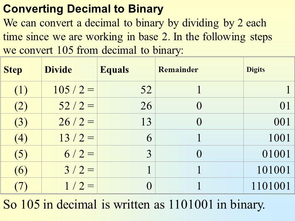 So 105 in decimal is written as 1101001 in binary.