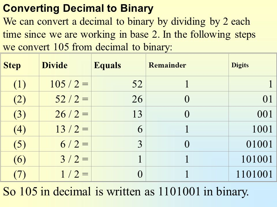 So 105 in decimal is written as in binary.