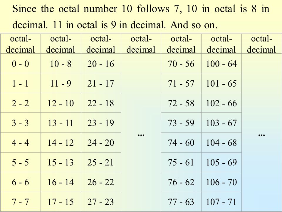 Since the octal number 10 follows 7, 10 in octal is 8 in decimal