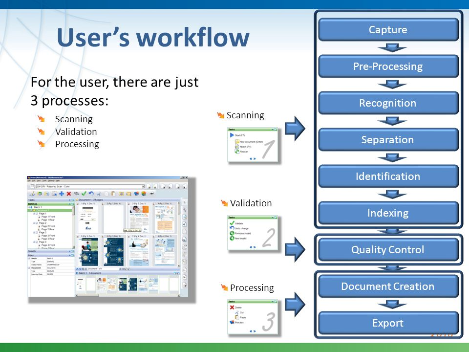 User's workflow For the user, there are just 3 processes: Capture