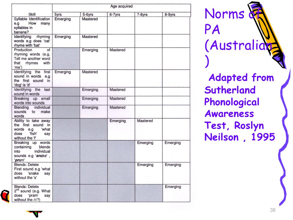 Norms of PA (Australian) Adapted from Sutherland Phonological Awareness Test, Roslyn Neilson , 1995
