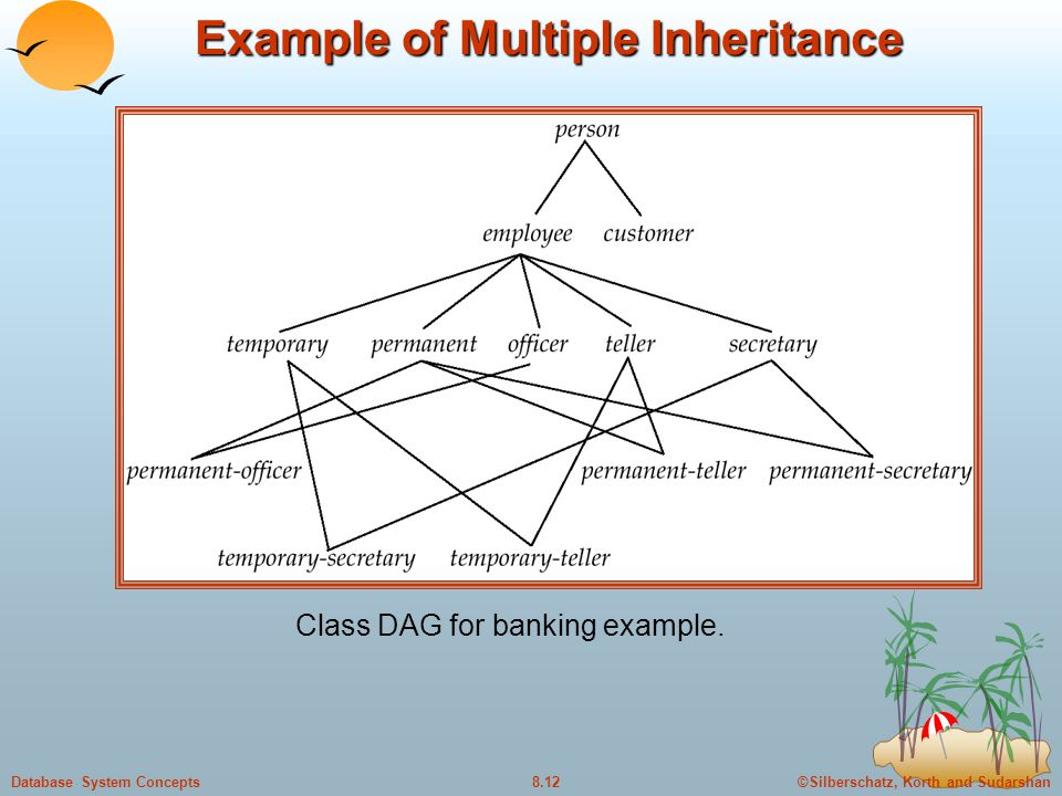 Example of Multiple Inheritance
