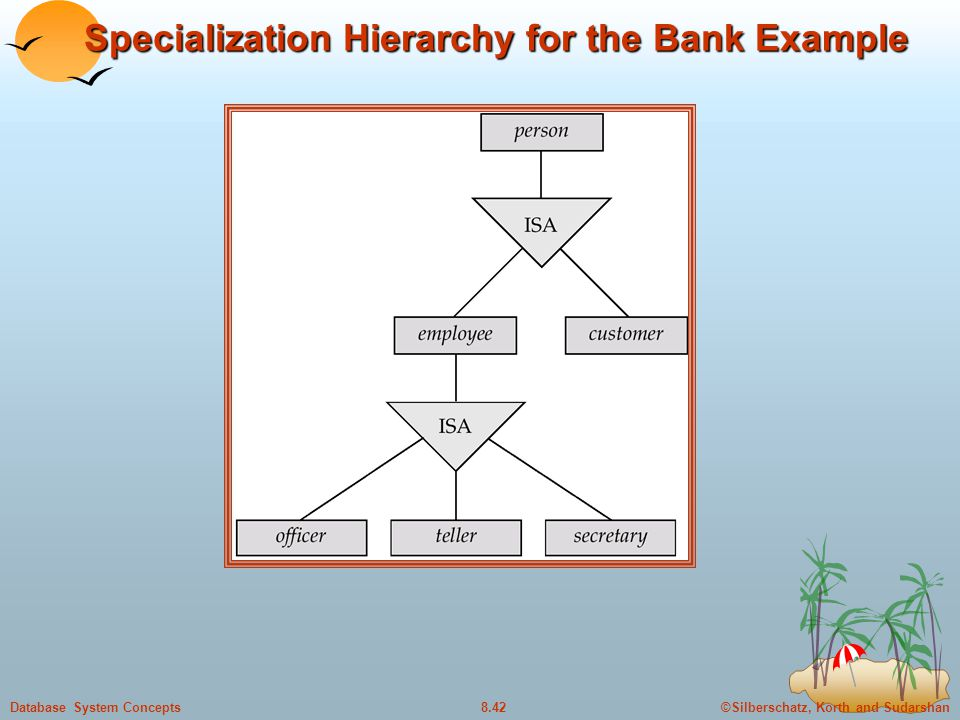 Specialization Hierarchy for the Bank Example